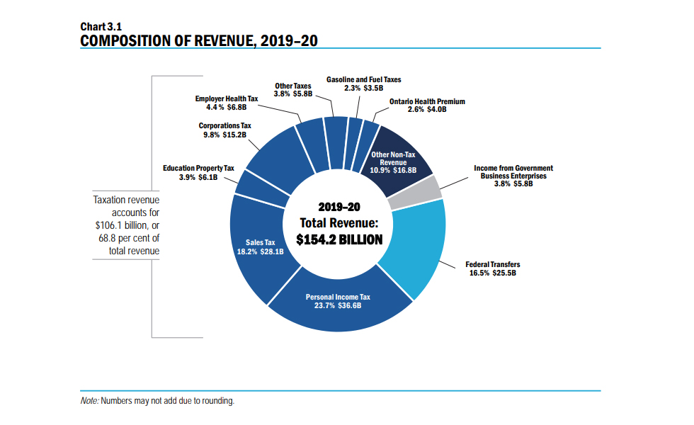 Pie chart showing total expenses for the province of Ontario budget.