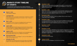 maria's story timeline of events two Centimetres